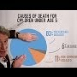 Bill Nye, Science Guy, Dispels Poverty Myths GERMAN