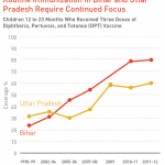 Routine immunization rates Bihar and Uttar Pradesh